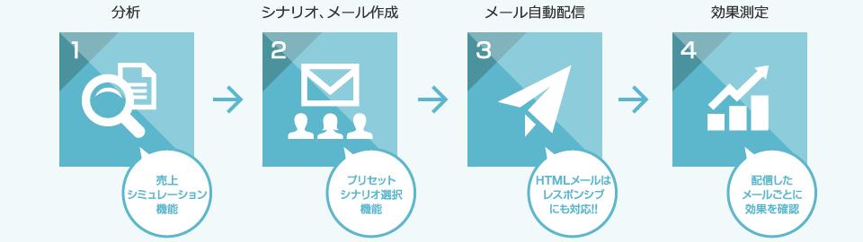 分析→シナリオメール作成→メール自動配信→効果測定