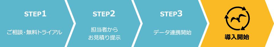 お問い合わせ→お見積り提示→データ連携開始→導入開始!